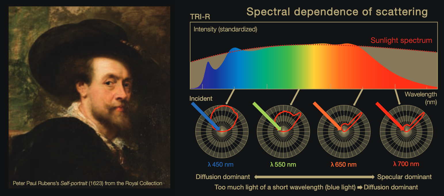 Sunlike LEDs will make art have the same colors and contrast as under sunlight